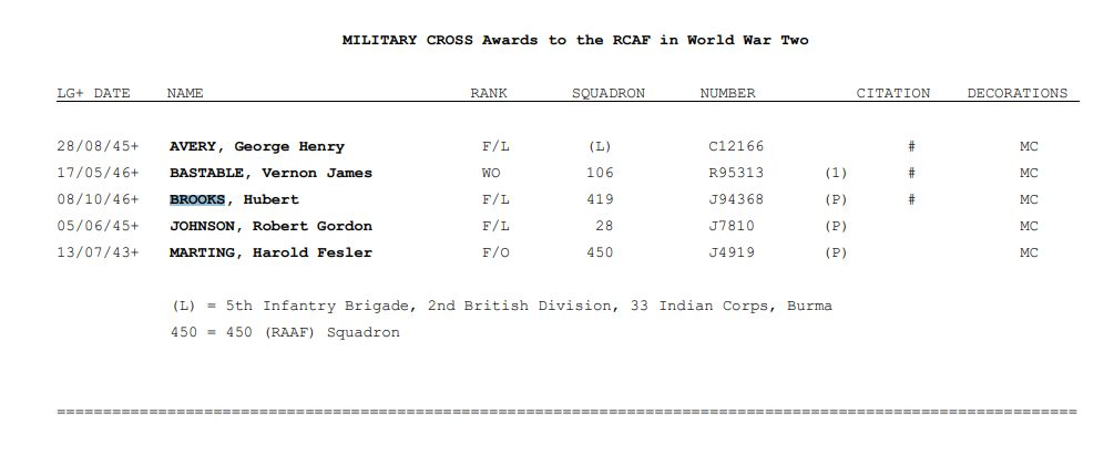 Military Cross Awards to 5 RCAF in WW2