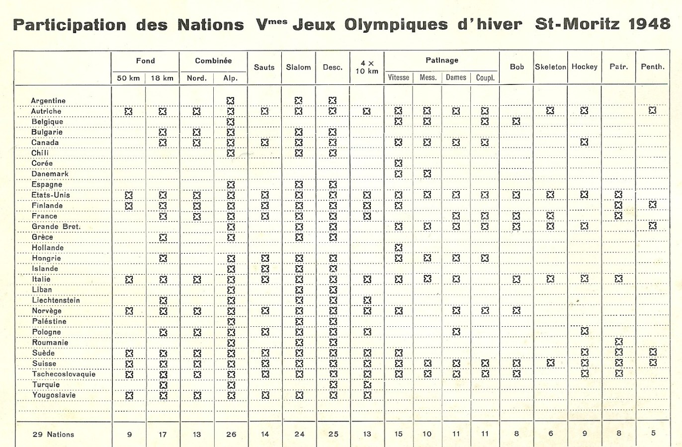Photo: Official Program List of Sports Entered by Participating Nations for 1948 Winter Olympics