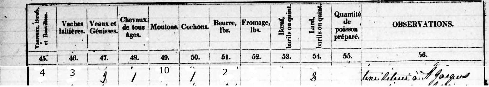 Data From 1851 Census re Louis Rousseau Farm 4