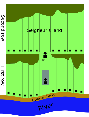 A typical seigneurial layout